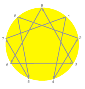 Enneagram diagram