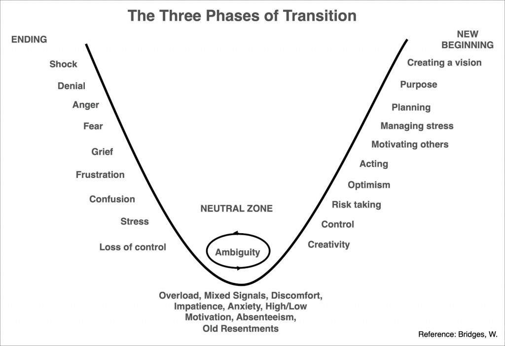 Three phases of transition after Bridges
